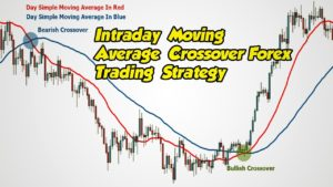 100% Profitable Best Moving Average Crossover For Intraday Forex Trading Strategy