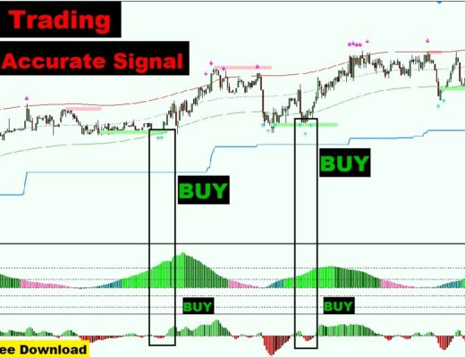 Awesome Trading System | Forex Trading Scalping Indicator | Free Download