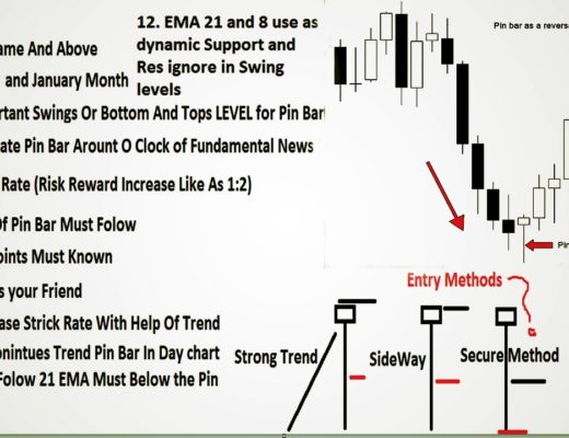 Best 'Pin Bar' Forex Trading Strategy 2020|How to Trade Pin Bar Reversals – Price Action Trading