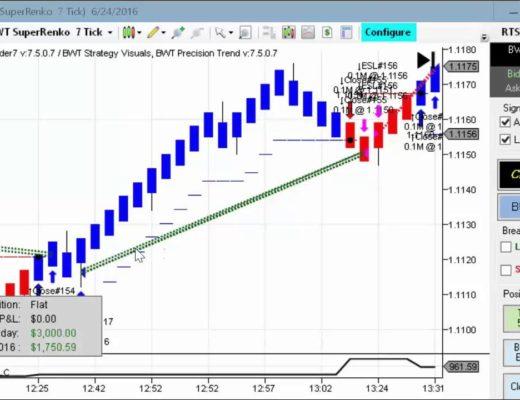 FOREX ! Algorithmic Trading, Blue Wave Trading, Robotic Trading, Ninjatrader