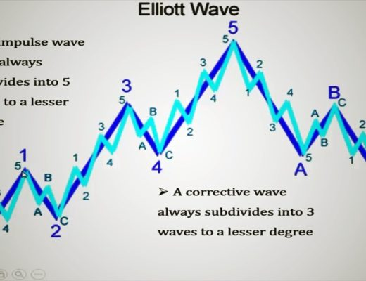 Forex Elliot Wave Trading–The 5 Wave Pattern|Elliott WavesForex Trading Strategies