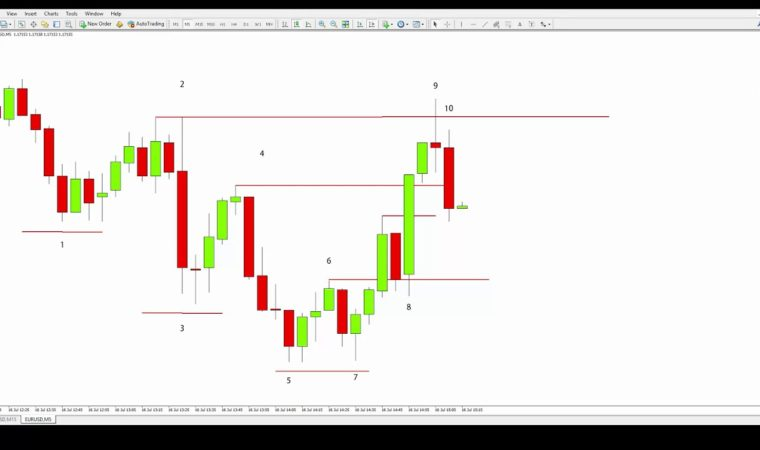 Forex Market Makers: How Large Traders MANIPULATE Small Traders!