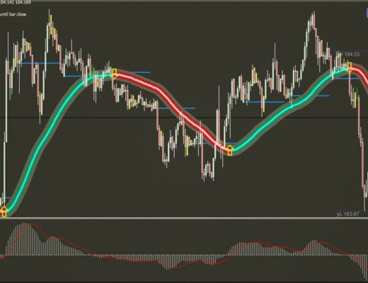 Free Download Intraday Moving Average MACD 100% Profitable Trend Trading System~crossover strategy