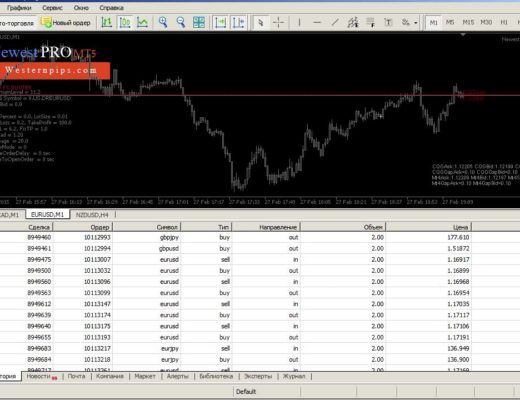 High frequency trading algorithm