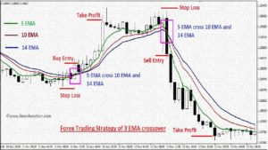 how to use 99% Win Moving Average New Strategy best moving averages forex trading strategies 2018
