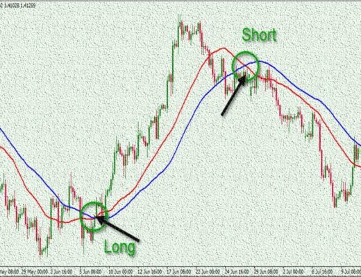how to use best moving averages forex trading strategies