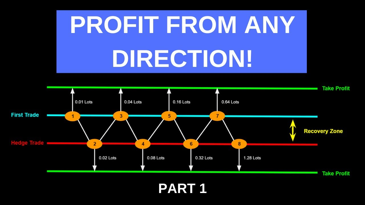 zone recovery trading algorithm