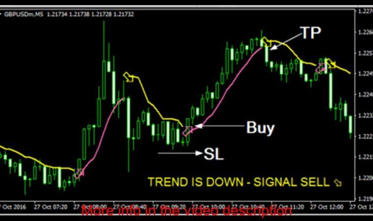 Instant Profit Scalper – Forex Indicator