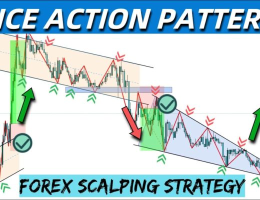 Killer 15 Minute Scalping Strategy To Earn Fast Profit | Price Action Scalping | Trade Like A Pro
