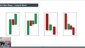 Make a Living in 1 Hour a Day Trading the 3 Bar Play!!