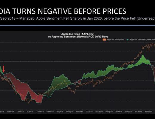 News Sentiment & Reinforcement Learning in Finance & Algorithmic Trading