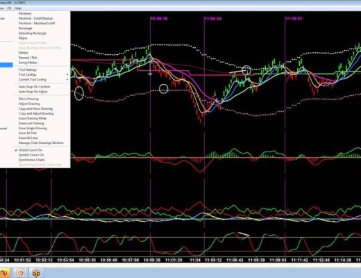 Range Trades Using Keltner Channel – Easy Emini Day Trade