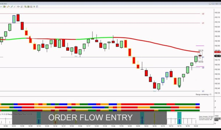 Right Line Stock Trading Software In Action Review – Order Flow, Momentum, Fractal Analysis