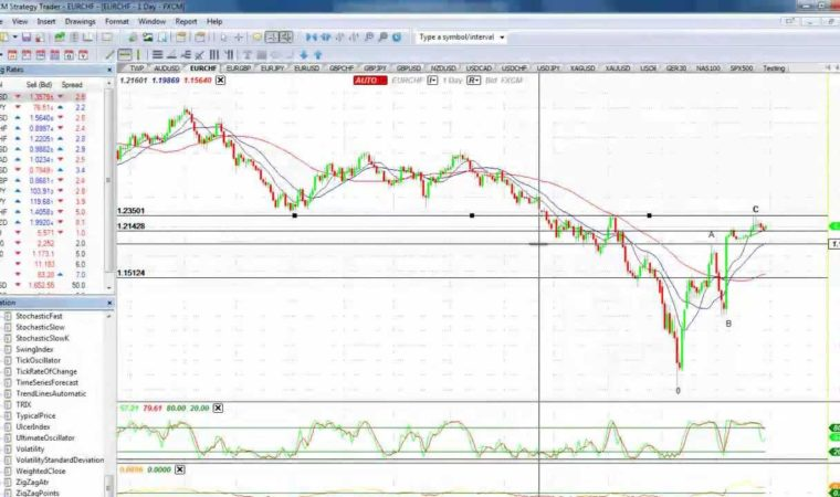 Robert C Miner's DTFM trading strategy in FXCM StrategyTrader