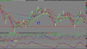Scalping and Day Trading during the Corona Virus
