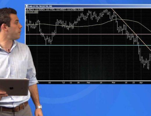 Strategy Spotlight – Momentum Entry Technique (Commodity Trading)