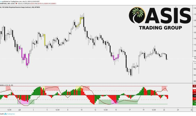 TradingView Indicator: DBT MoMo. All in One Oscillator. Momentum, Reversals, Trend, and More.