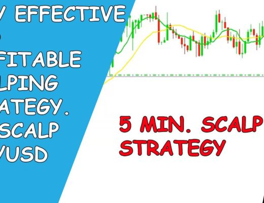 Very Effective and Profitable Scalping Strategy  We Scalp EUR USD