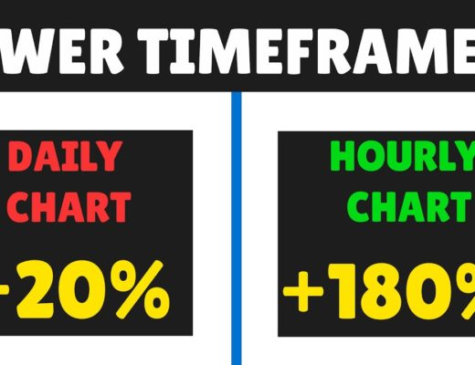 Why You Should Trade your No Nonsense Forex Algorithm on Lower Timeframes (More Profit)
