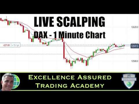 Live Scalping on the DAX 1 minute timeframe (10th July)