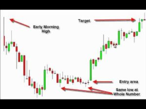 The Best Day Trading Pattern by Tom Willard